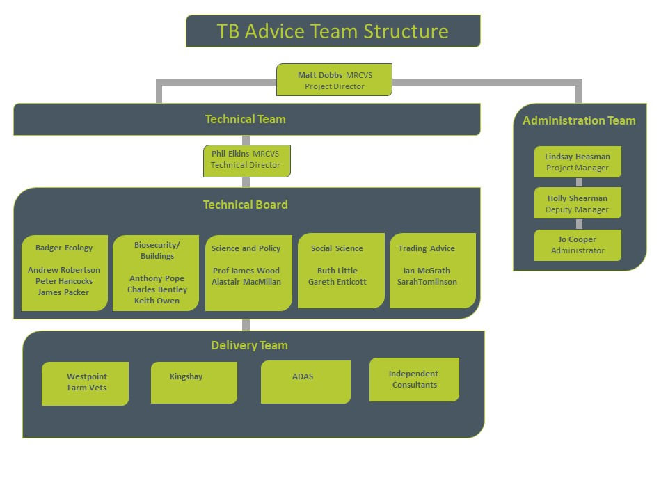 TB advice team structure update 10.08.18